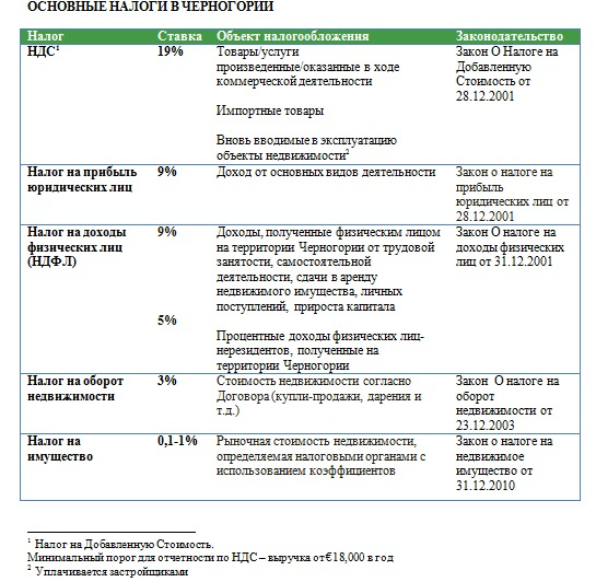 налог на недвижимость в черногории для россиян